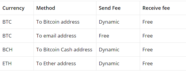 Luno send and receive fee