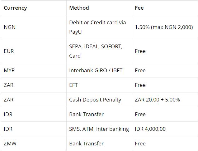 Luno withdraw fee