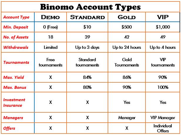 Binomo account types