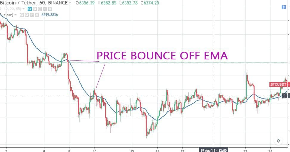 fake-out, support, resistance, moving average