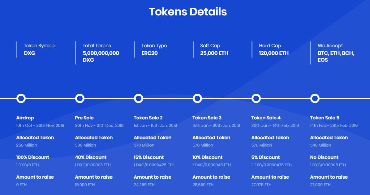 Dexage token details