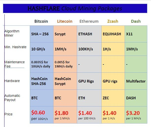 Hashflare-cloud-mining-contracts