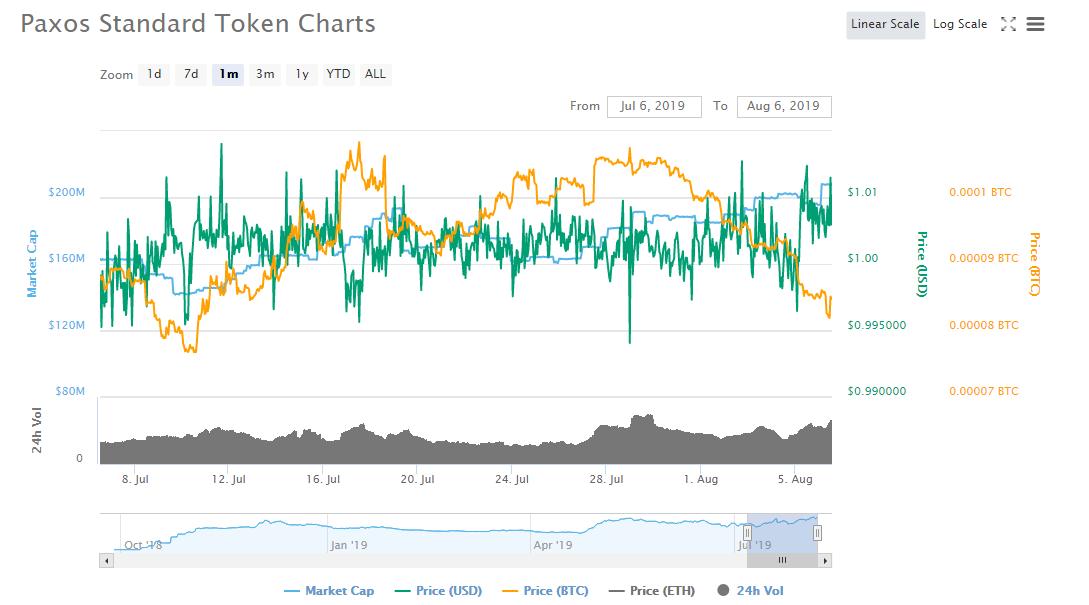 stablecoin- Pax graph