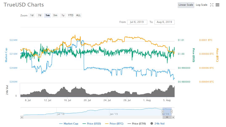 TrueUsd graph