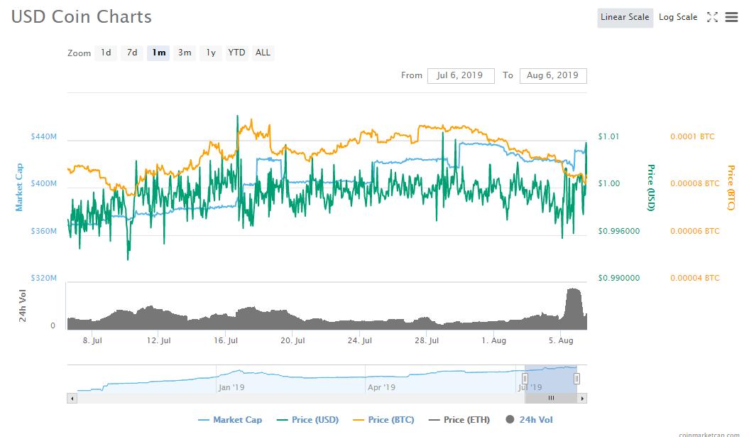 stablecoin- Usd coin graph