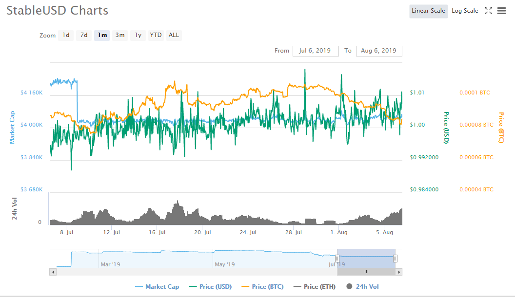Stablecoin- stable USD graph