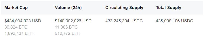 stablecoin- Usd coin