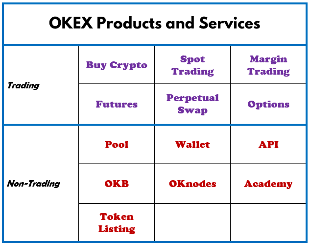 Okex products and services
