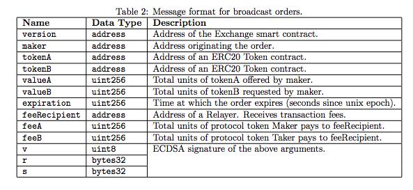 0x (ZRX) broadcast order