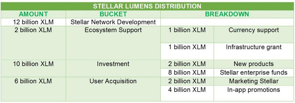 stellar lumen distribution