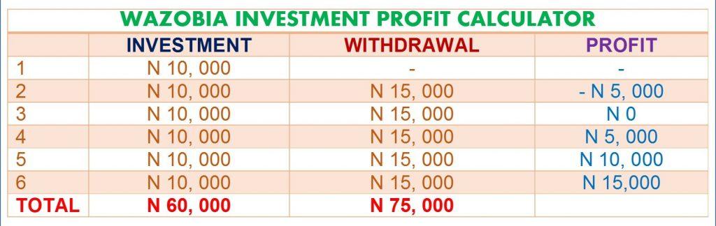 wazobia investment profit calculator